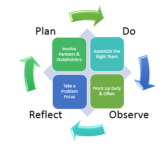 Plant-Do-Observe-Reflect Action Learning Cycle